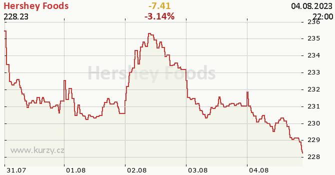 Hershey Foods  - aktuální graf online