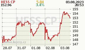 HESS CP HES - aktuální graf online