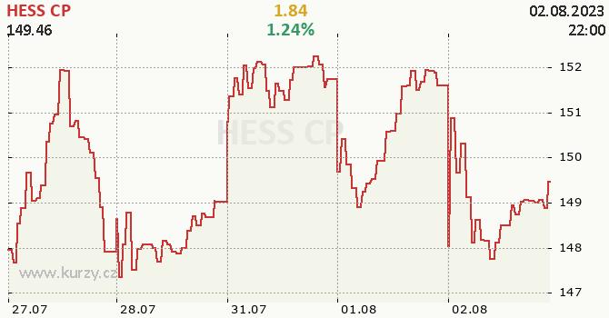HESS CP - aktuální graf online