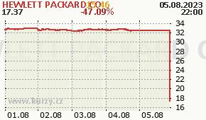 HEWLETT PACKARD CO HPQ - aktuální graf online