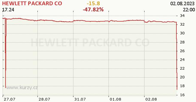 HEWLETT PACKARD CO - aktuální graf online