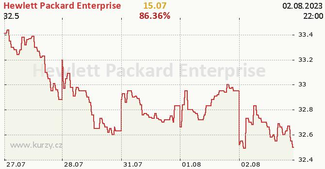 Hewlett Packard Enterprise - aktuální graf online