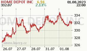 HOME DEPOT INC HD - aktuální graf online