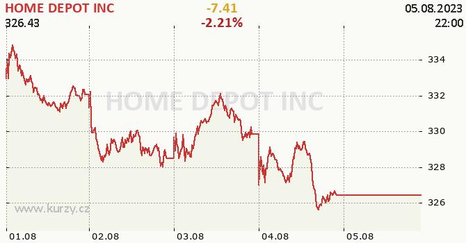 HOME DEPOT INC - aktuální graf online CZK