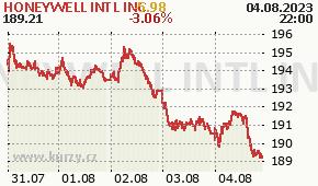 HONEYWELL INTL INC HON - aktuální graf online