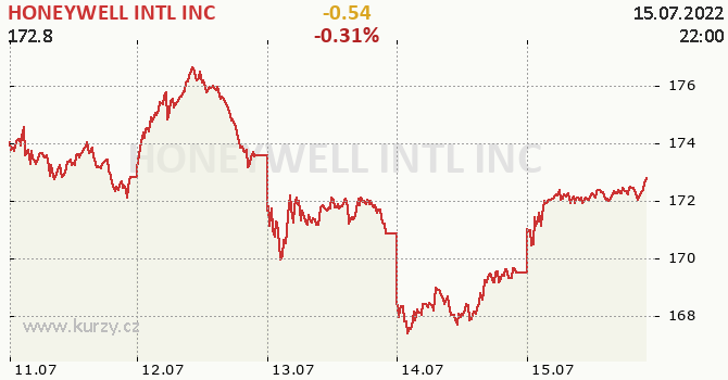 HONEYWELL INTL INC - aktuální graf online