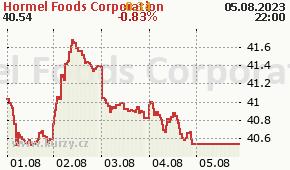 Hormel Foods Corporation HRL - aktuální graf online