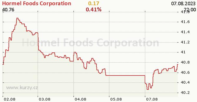 Hormel Foods Corporation - aktuální graf online