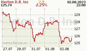 Horton D.R. Inc DHI - aktuální graf online