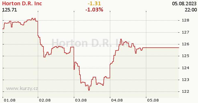 Horton D.R. Inc - aktuální graf online