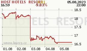 HOST HOTELS & RESORT HST - aktuální graf online