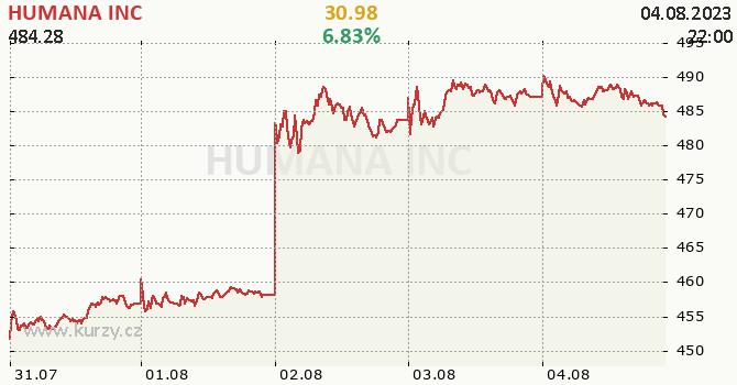HUMANA INC - aktuální graf online