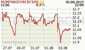 HUNTINGTON BCSHS HBAN - aktuální graf online