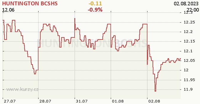 HUNTINGTON BCSHS - aktuální graf online