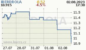 IBERDROLA IBE.MC - aktuální graf online