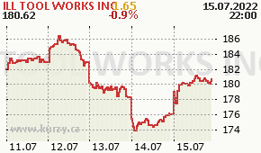 ILL TOOL WORKS INC ITW - aktuální graf online