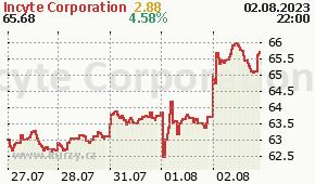 Incyte Corporation INCY - aktuální graf online
