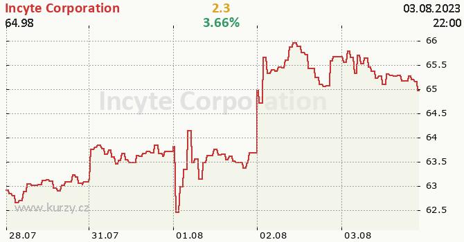 Incyte Corporation - aktuální graf online