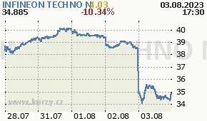 INFINEON TECHNO N IFX.DE - aktuální graf online