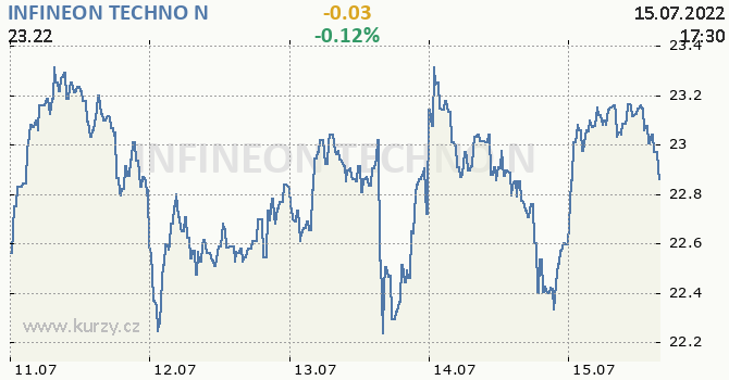 INFINEON TECHNO N - aktuální graf online