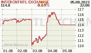 INTERCNTNTL EXCHANGE ICE - aktuální graf online