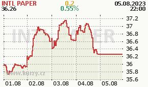 INTL PAPER IP - aktuální graf online