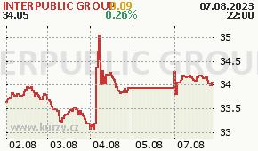 INTERPUBLIC GROUP IPG - aktuální graf online