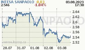 INTESA SANPAOLO ISP.MI - aktuální graf online