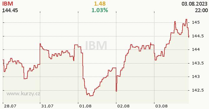 IBM - aktuální graf online