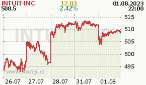 INTUIT INC INTU - aktuální graf online