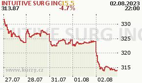 INTUITIVE SURG INC ISRG - aktuální graf online