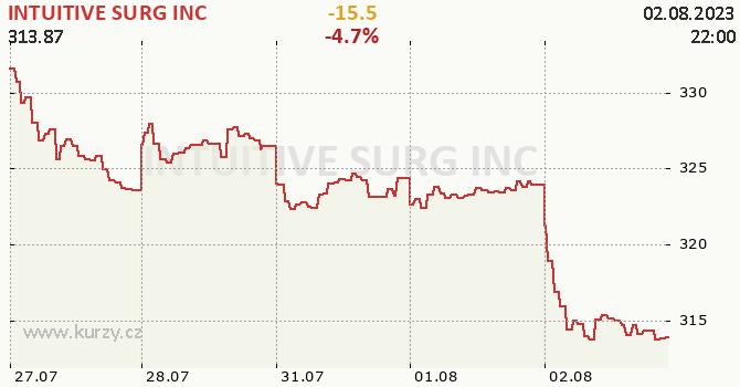 INTUITIVE SURG INC - aktuální graf online