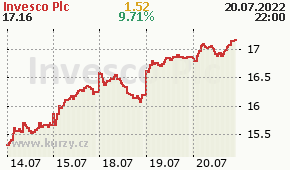 Invesco Plc IVZ - aktuální graf online