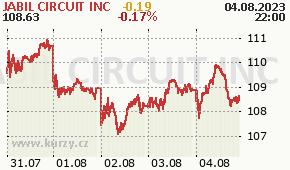 JABIL CIRCUIT INC JBL - aktuální graf online
