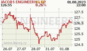 JACOBS ENGINEERNG GP JEC - aktuální graf online