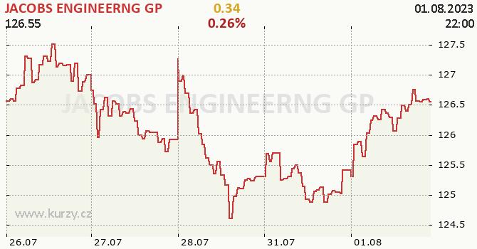 JACOBS ENGINEERNG GP - aktuální graf online