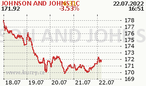JOHNSON AND JOHNS DC JNJ - aktuální graf online