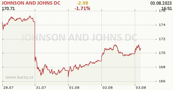 JOHNSON AND JOHNS DC - aktuální graf online