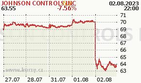 JOHNSON CONTROLS INC JCI - aktuální graf online