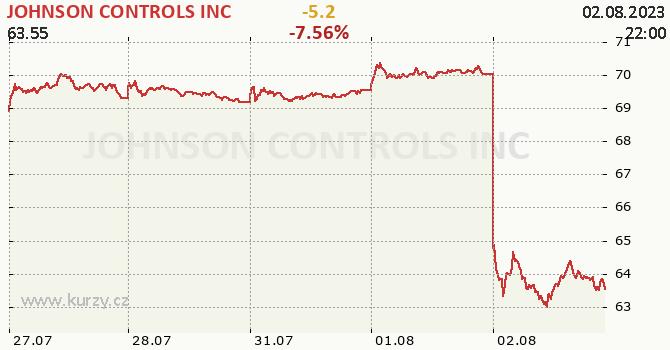 JOHNSON CONTROLS INC - aktuální graf online