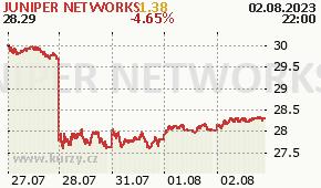 JUNIPER NETWORKS JNPR - aktuální graf online
