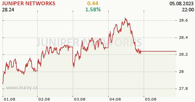 JUNIPER NETWORKS - aktuální graf online