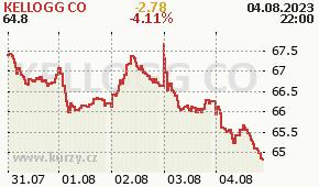 KELLOGG CO K - aktuální graf online