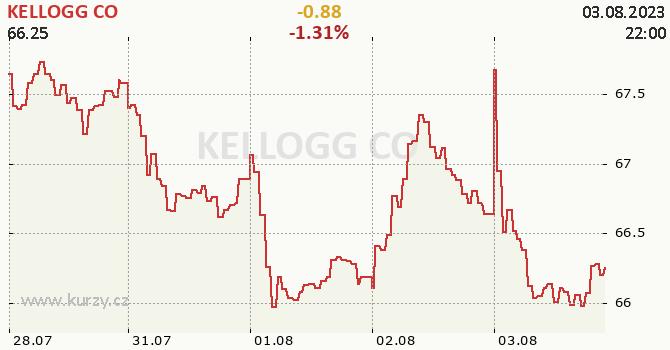 KELLOGG CO - aktuální graf online