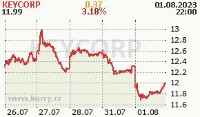 KEYCORP KEY - aktuální graf online