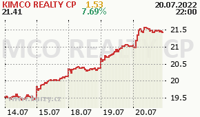 KIMCO REALTY CP KIM - aktuální graf online