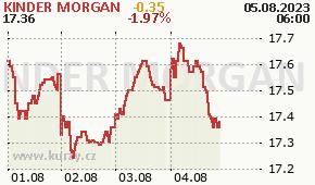 KINDER MORGAN KMI - aktuální graf online