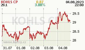 KOHLS CP KSS - aktuální graf online