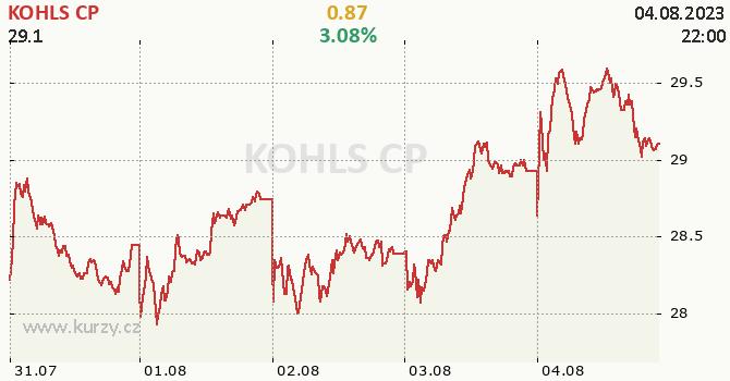 KOHLS CP - aktuální graf online