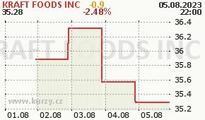 KRAFT FOODS INC KFT - aktuální graf online